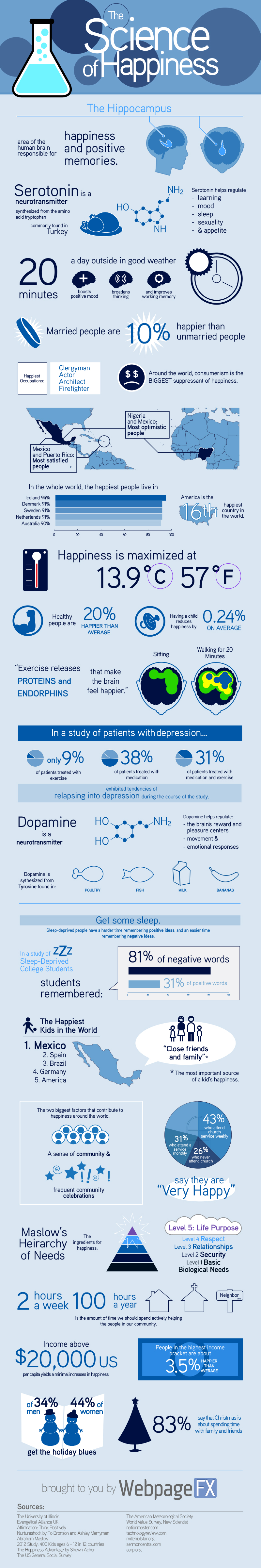 Science of Happiness Infographik